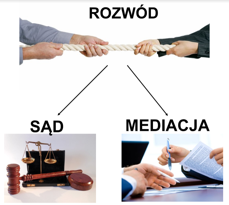 mediacje, rozwód w mediacji